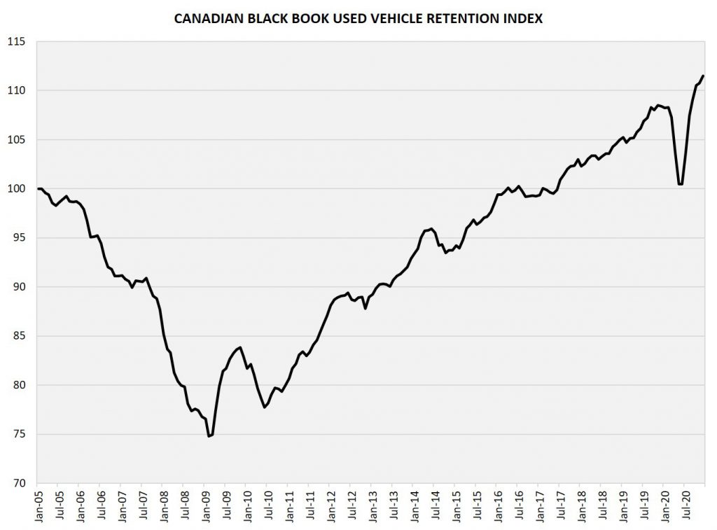 Canadian Black Book Used Vehicle Value Retention Index for December 2020 - Record High!